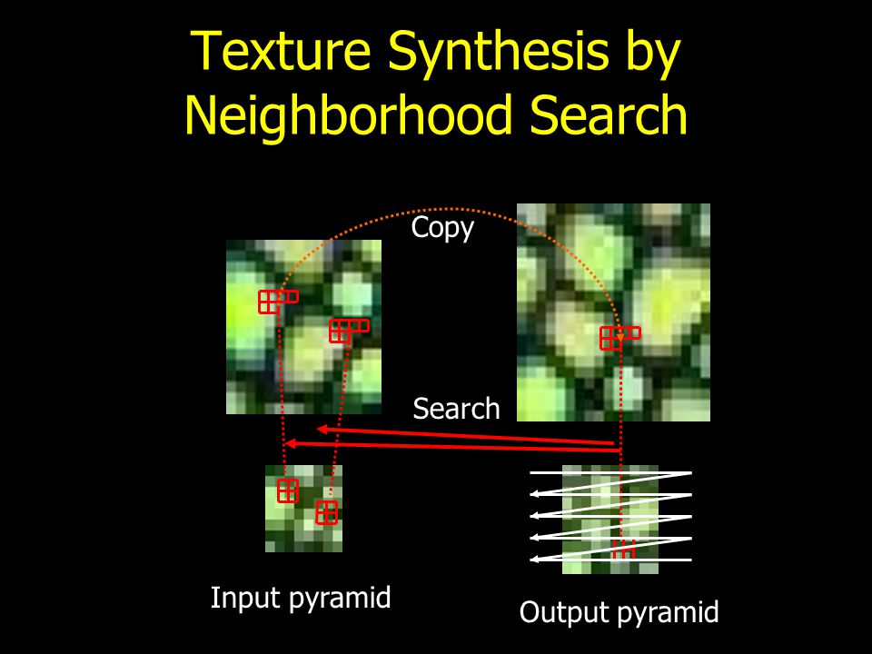 "Both Papers Extend Fast Texture Synthesis using Tree-structured Vector Quantization Specifically by generalizing their definition of ""search neighborh"