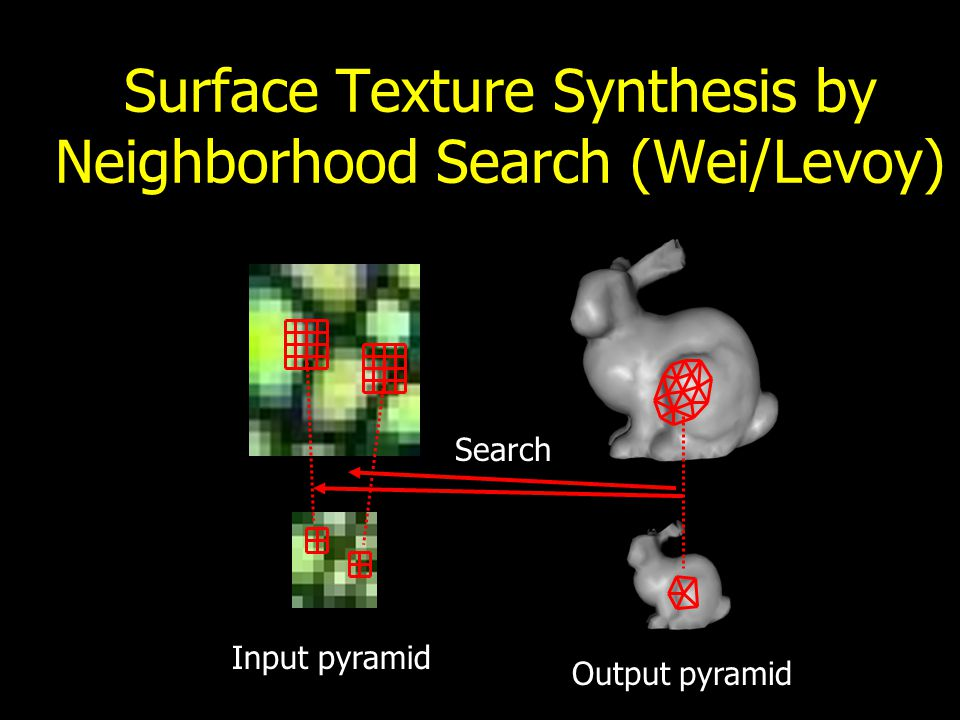 Texture Synthesis by Neighborhood Search noise Input pyramid noise Output pyramid Search Copy