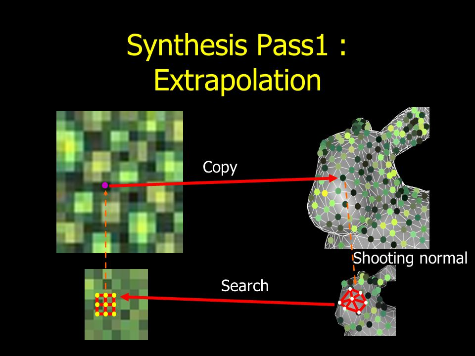 Synthesis : Lowest Level Random copy
