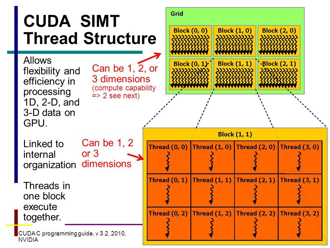 14 Built-in Variables for Grid/Block Sizes dim3 gridDim -- Grid dimensions, x, y, z.