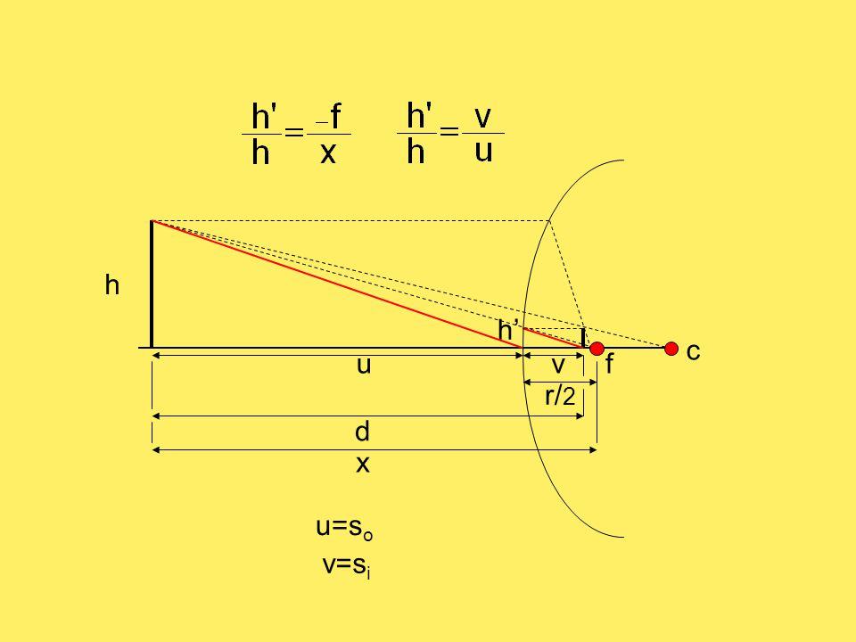 h h' d r/ 2 f c x v v=s i u u=s o