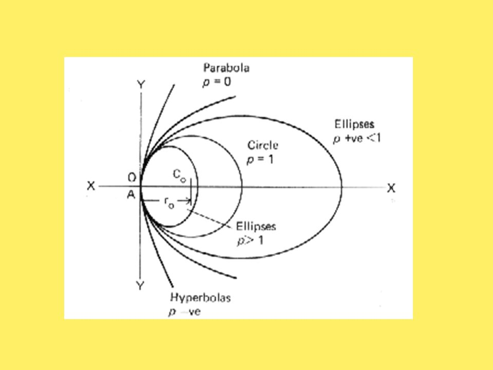 Standard shape oBecause of its peripheral flattening, an ellipsoid has been suggested as a schematic representation of the front surface of the cornea oConic section, p= 1, circle p= 0, parabola p< 0, hyperbola 0 < p < 1, ellipse p~ 0.6-0.8 (typical cornea)