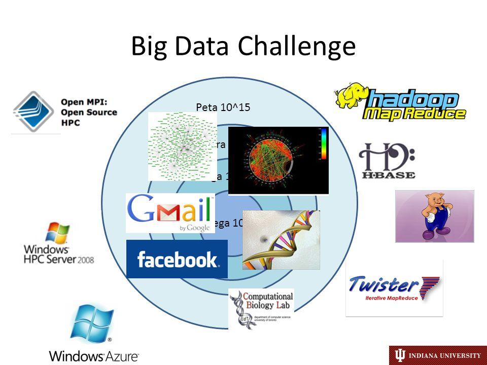 Big Data Challenge Mega 10^6 Giga 10^9 Tera 10^12 Peta 10^15