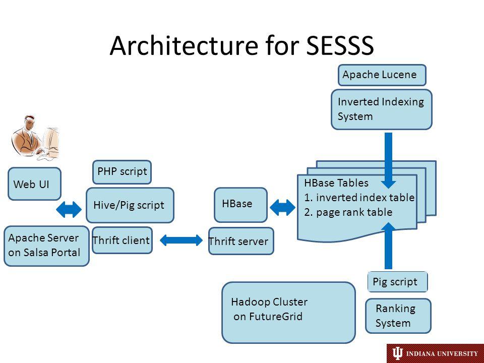 Architecture for SESSS Web UI Apache Server on Salsa Portal PHP script Hive/Pig script Thrift client HBase Thrift server HBase Tables 1.
