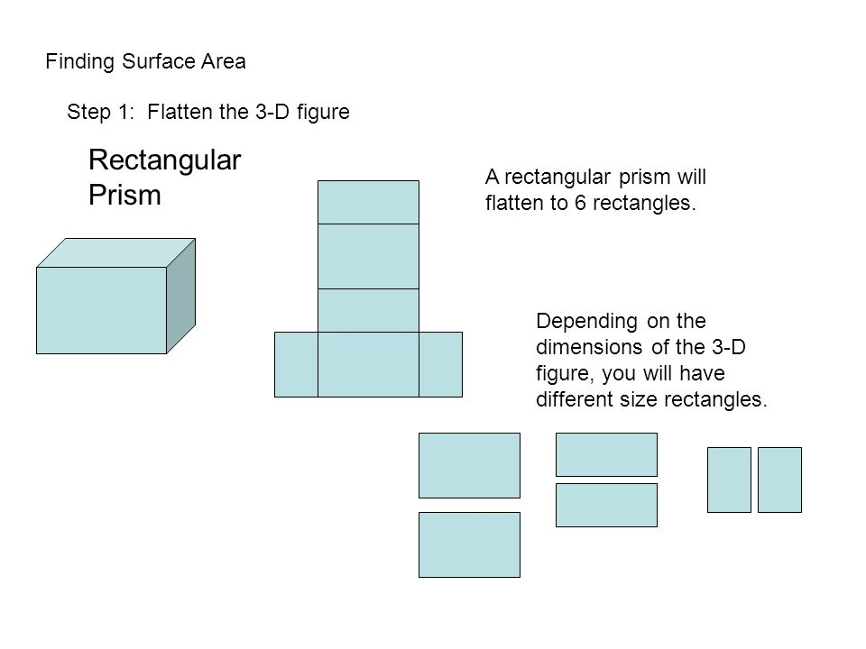 Finding Surface Area Step 1: Flatten the 3-D figure A rectangular prism will flatten to 6 rectangles.