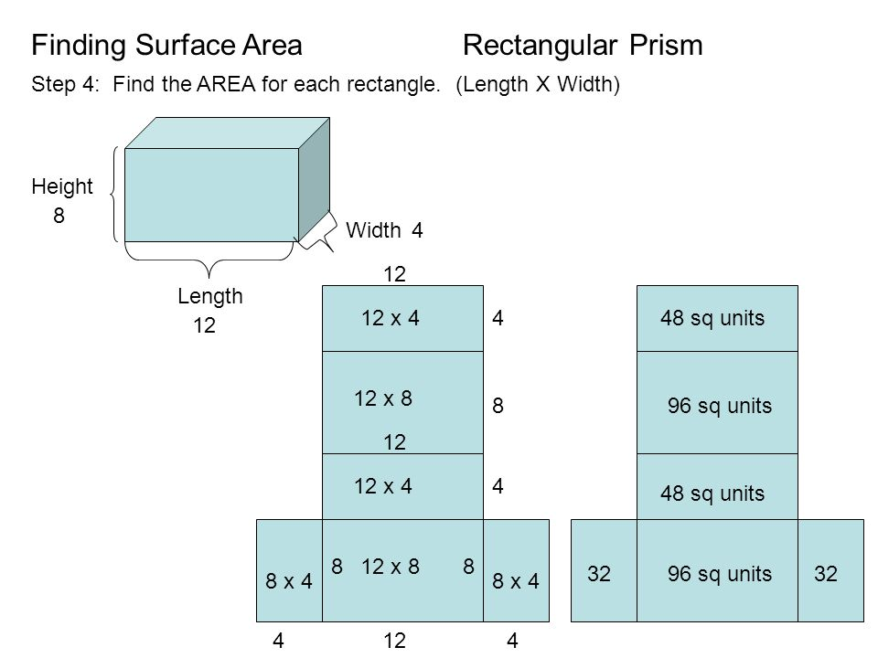 Finding Surface Area Step 4: Find the AREA for each rectangle.