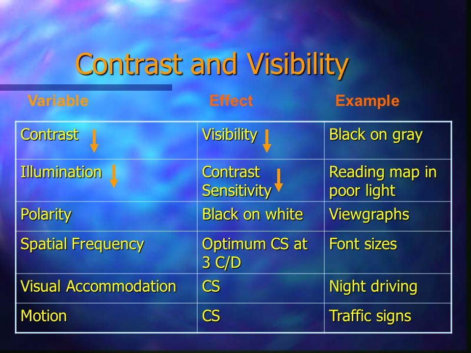 Contrast and Visibility ContrastVisibility Black on gray Illumination Contrast Sensitivity Reading map in poor light Polarity Black on white Viewgraphs Spatial Frequency Optimum CS at 3 C/D Font sizes Visual Accommodation CS Night driving MotionCS Traffic signs Variable Effect Example