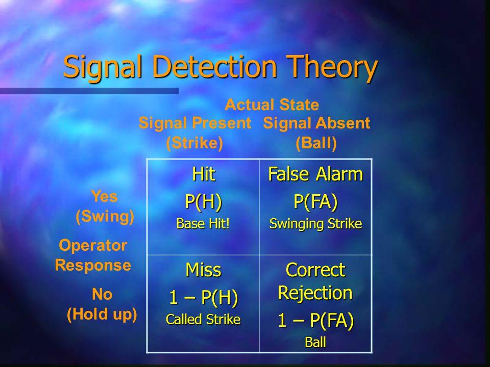 HitP(H) Base Hit! False Alarm P(FA) Swinging Strike Miss 1 – P(H) Called Strike Correct Rejection 1 – P(FA) Ball Actual State Signal Present (Strike)