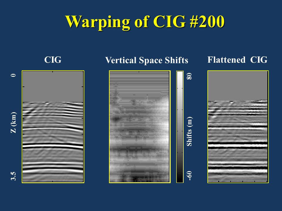 Warping of CIG #200 Warping of CIG #200 CIGFlattened CIG Vertical Space Shifts 3.5 Z (km) 0 -60 Shifts (m) 80