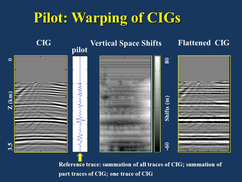 Pilot: Warping of CIGs CIGFlattened CIG Vertical Space Shifts 3.5 Z (km) 0 -60 Shifts (m) 80 Reference trace: summation of all traces of CIG; summatio