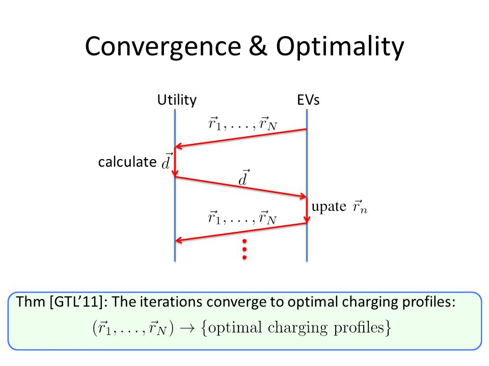 Convergence & Optimality Thm [GTL'11]: The iterations converge to optimal charging profiles: UtilityEVs calculate