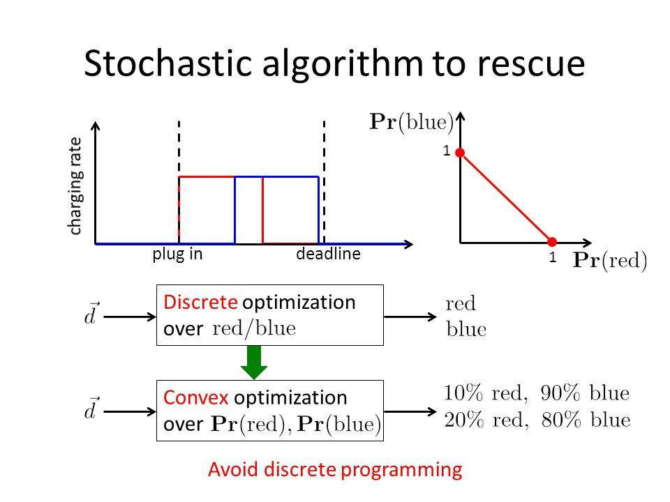 Stochastic algorithm to rescue Discrete optimization over plug indeadline Convex optimization over Avoid discrete programming 1 1