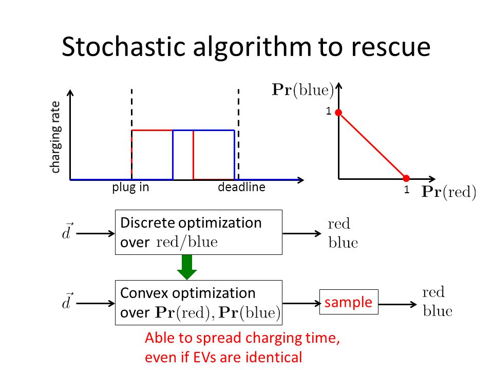 Stochastic algorithm to rescue Discrete optimization over plug indeadline Convex optimization over sample Able to spread charging time, even if EVs are identical 1 1
