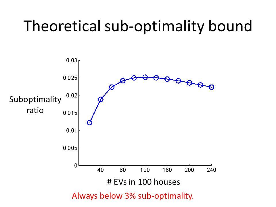 Theoretical sub-optimality bound Suboptimality ratio # EVs in 100 houses Always below 3% sub-optimality.