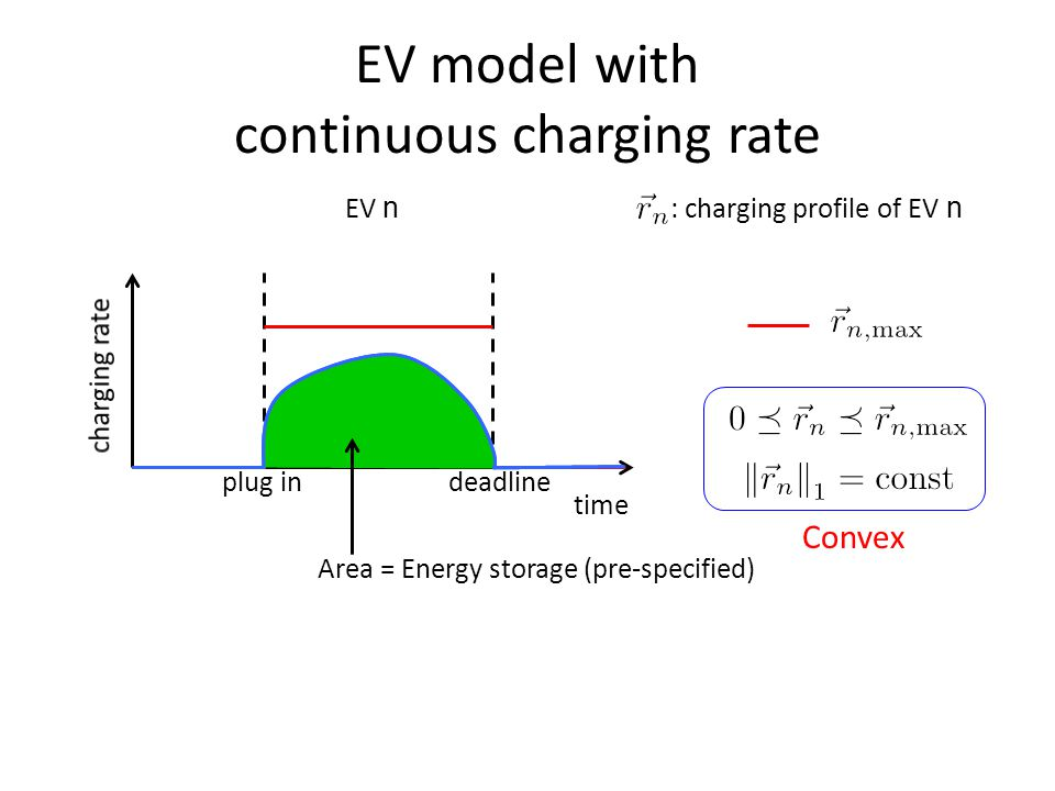 EV model with continuous charging rate EV n time plug indeadline Convex Area = Energy storage (pre-specified) : charging profile of EV n