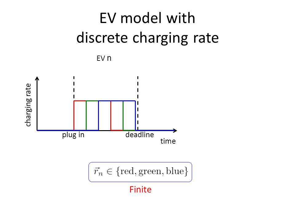 EV model with discrete charging rate time plug indeadline Finite EV n
