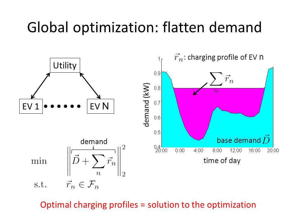 Global optimization: flatten demand Utility EV N EV 1 time of day : charging profile of EV n base demand demand Optimal charging profiles = solution to the optimization