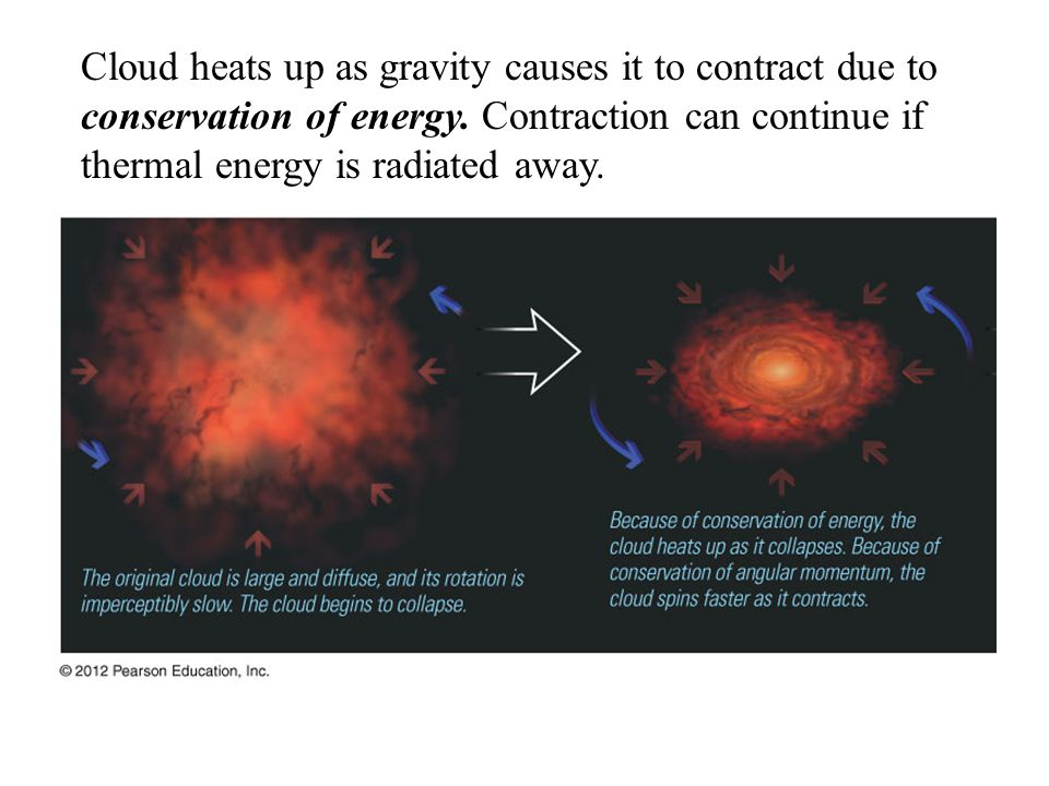 Cloud heats up as gravity causes it to contract due to conservation of energy.