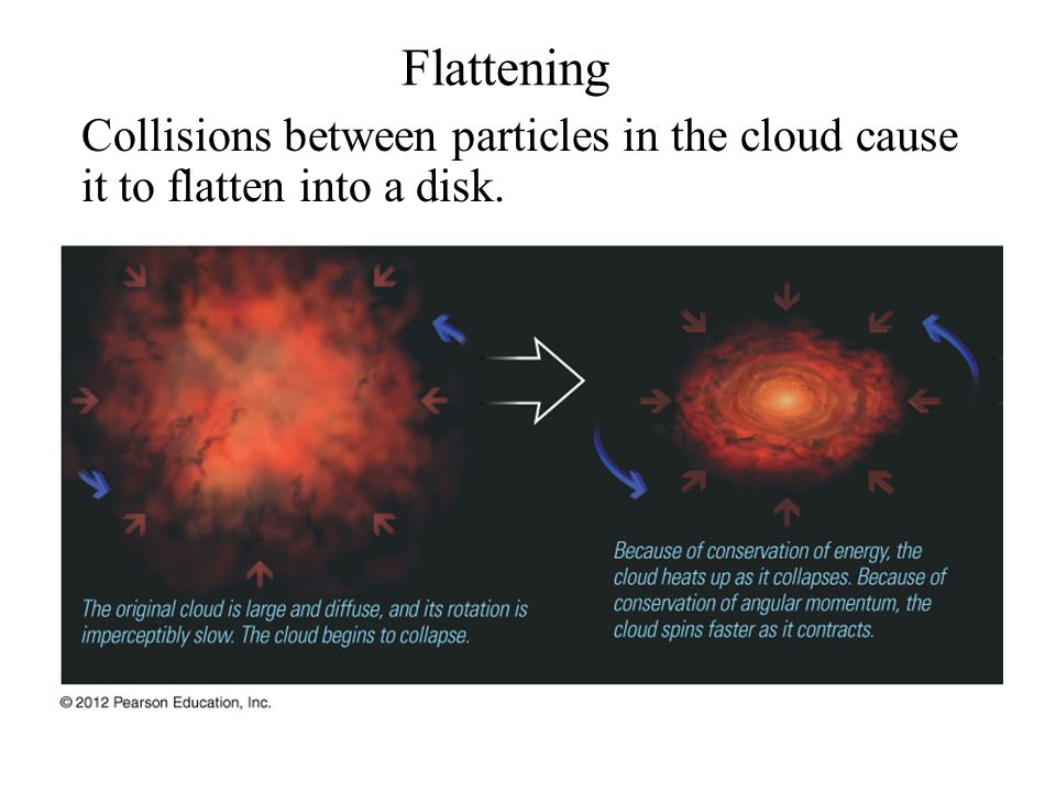 Collisions between particles in the cloud cause it to flatten into a disk. Flattening