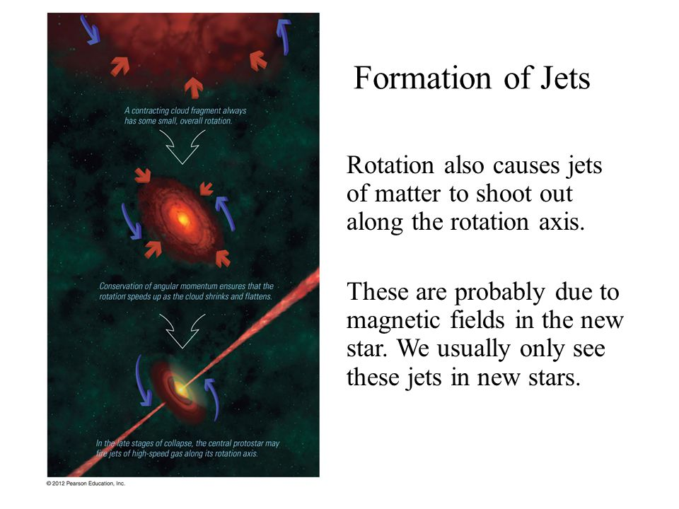 Formation of Jets Rotation also causes jets of matter to shoot out along the rotation axis.