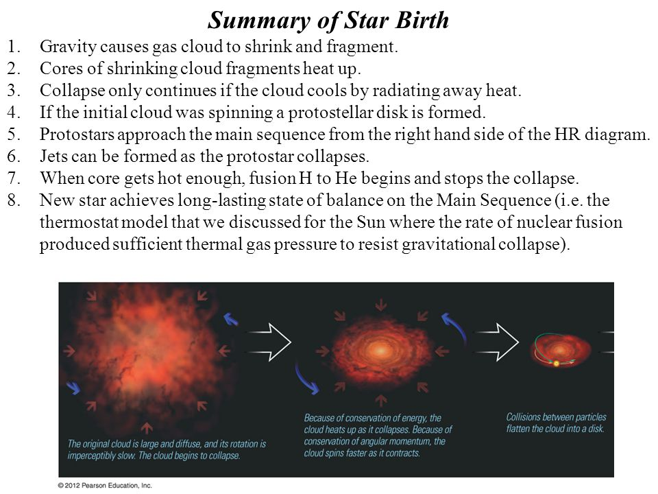 Summary of Star Birth 1.Gravity causes gas cloud to shrink and fragment.