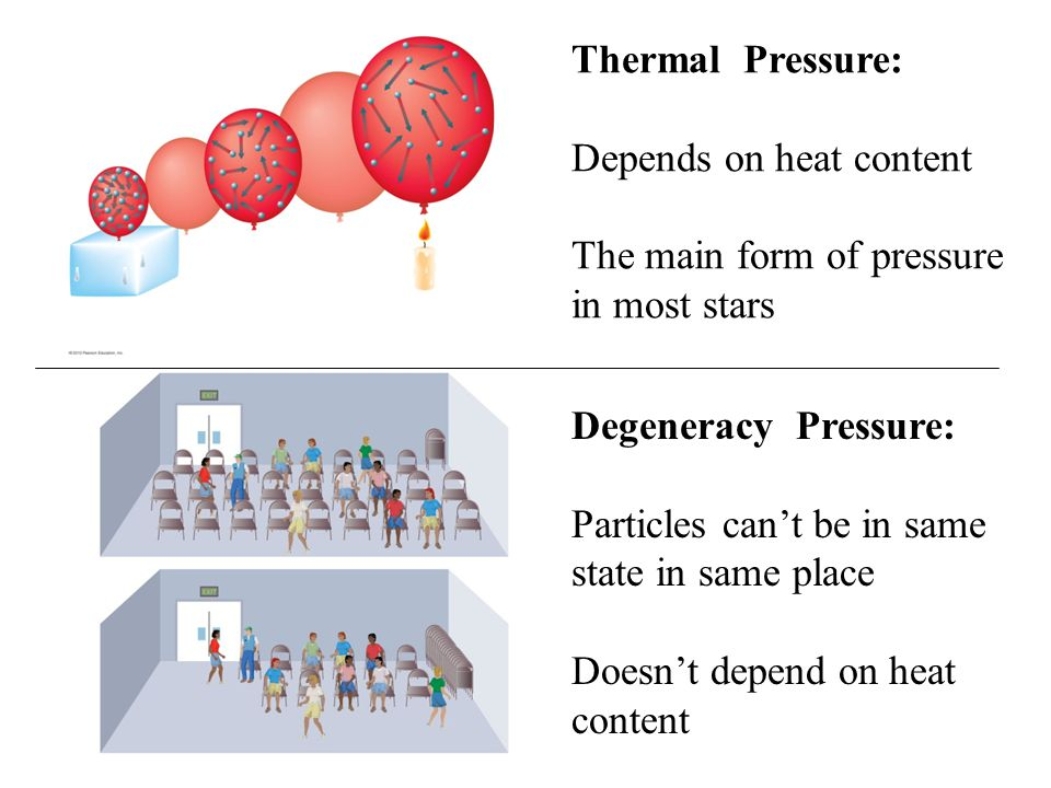 Thermal Pressure: Depends on heat content The main form of pressure in most stars Degeneracy Pressure: Particles can't be in same state in same place Doesn't depend on heat content