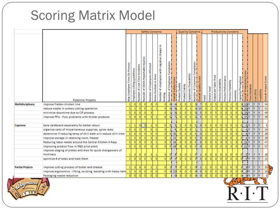 Scoring Matrix Model