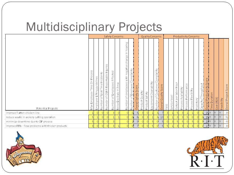 Multidisciplinary Projects