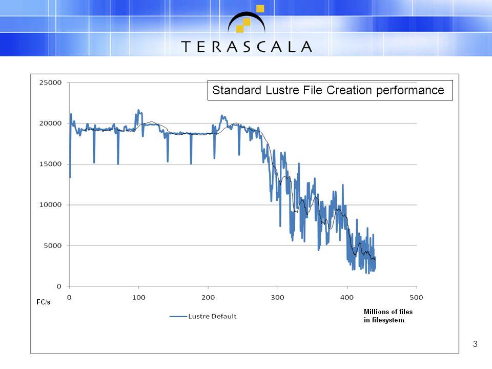 3 Standard Lustre File Creation performance