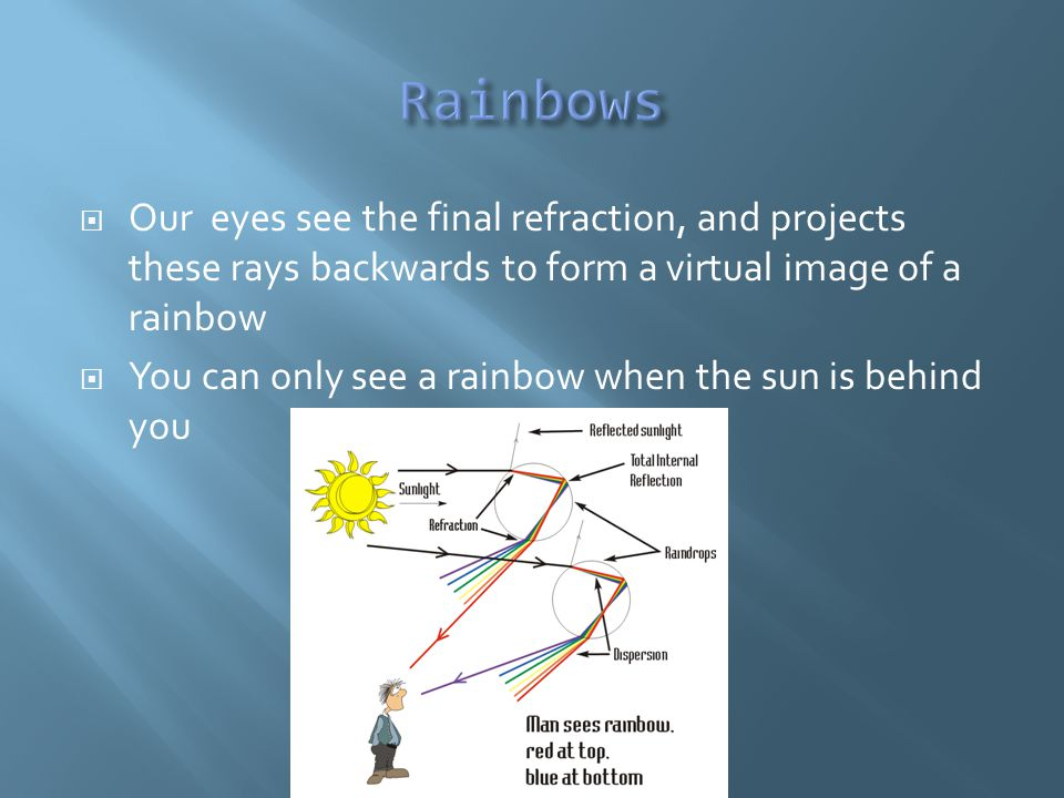  Our eyes see the final refraction, and projects these rays backwards to form a virtual image of a rainbow  You can only see a rainbow when the sun is behind you