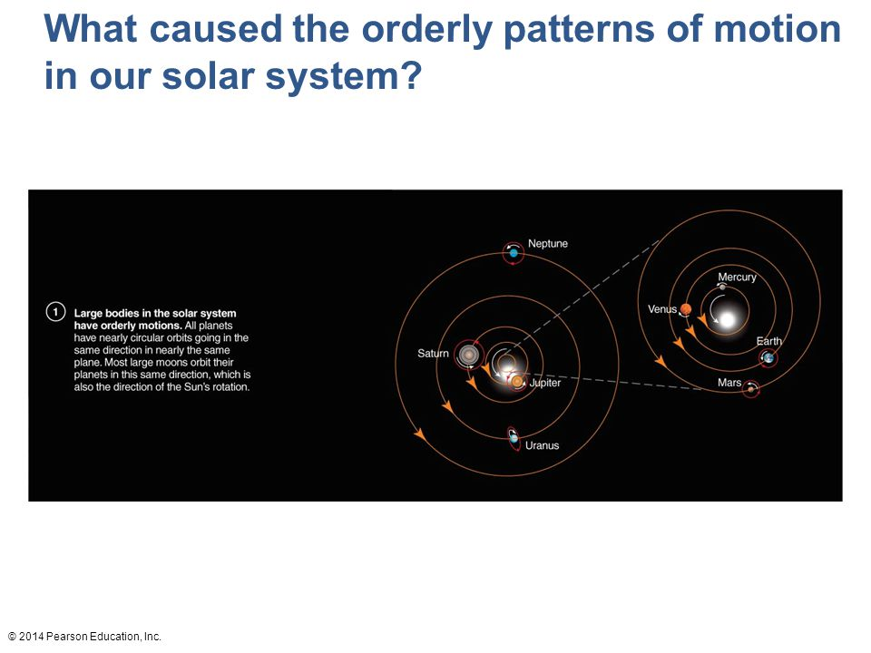 © 2014 Pearson Education, Inc. What caused the orderly patterns of motion in our solar system?