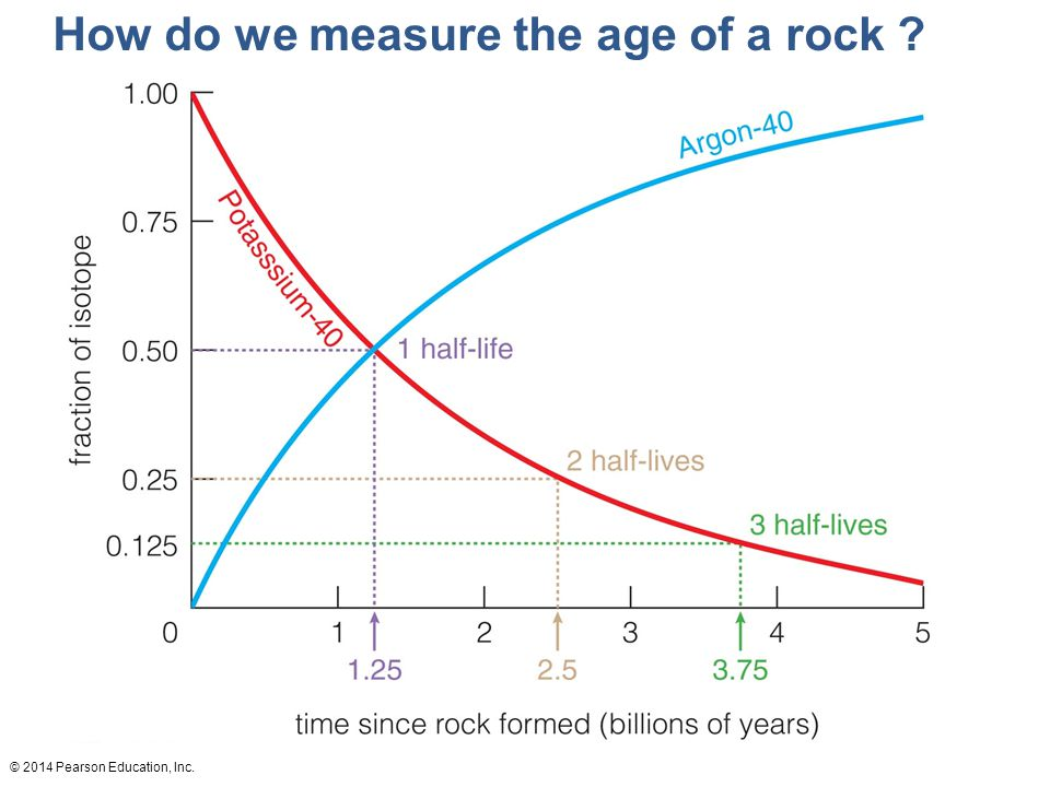 © 2014 Pearson Education, Inc. How do we measure the age of a rock ?