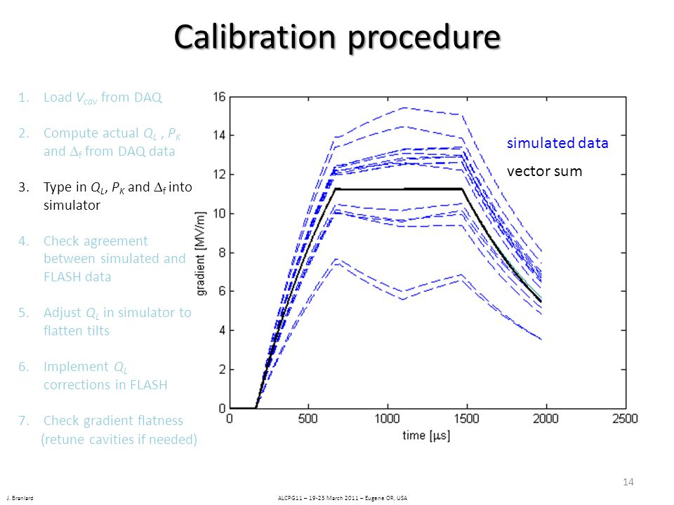 J. Branlard ALCPG11 – 19-23 March 2011 – Eugene OR, USA Calibration procedure 1.Load V cav from DAQ 2.Compute actual Q L, P K and  f from DAQ data 3.