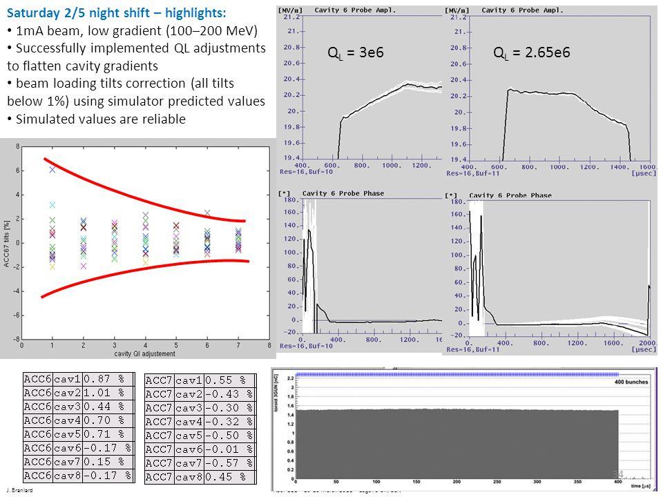 J. Branlard ALCPG11 – 19-23 March 2011 – Eugene OR, USA Q L = 3e6Q L = 2.65e6 Saturday 2/5 night shift – highlights: 1mA beam, low gradient (100–200 M