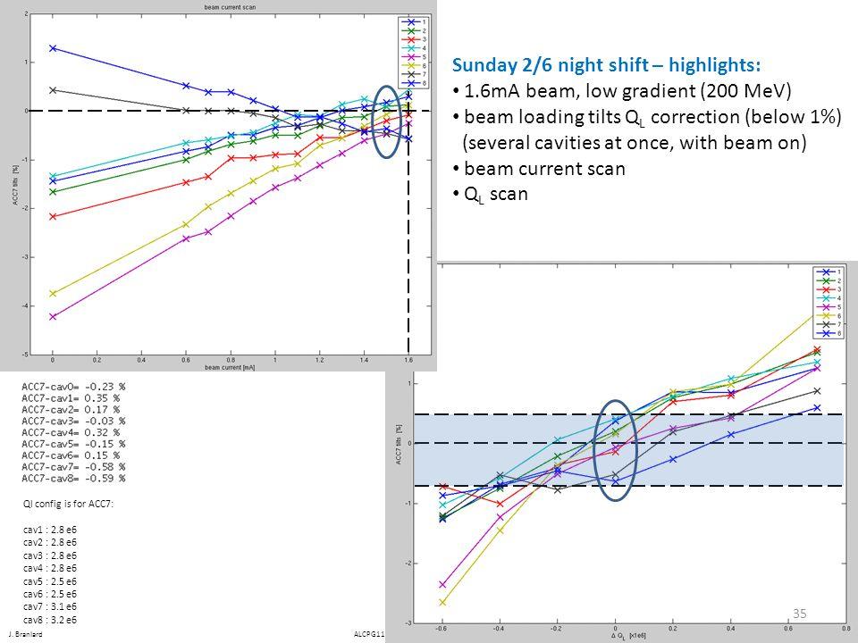 J. Branlard ALCPG11 – 19-23 March 2011 – Eugene OR, USA Sunday 2/6 night shift – highlights: 1.6mA beam, low gradient (200 MeV) beam loading tilts Q L