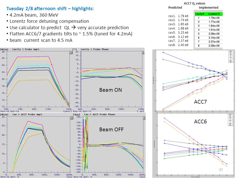 J.Branlard ALCPG11 – 19-23 March 2011 – Eugene OR, USA ACC7 Q L values Predicted Implemented cav1.