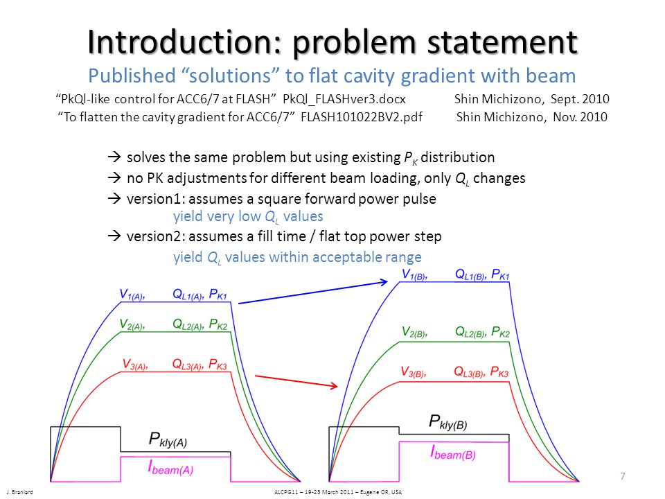 """J. Branlard ALCPG11 – 19-23 March 2011 – Eugene OR, USA Introduction: problem statement Published """"solutions"""" to flat cavity gradient with beam """"PkQl-"""