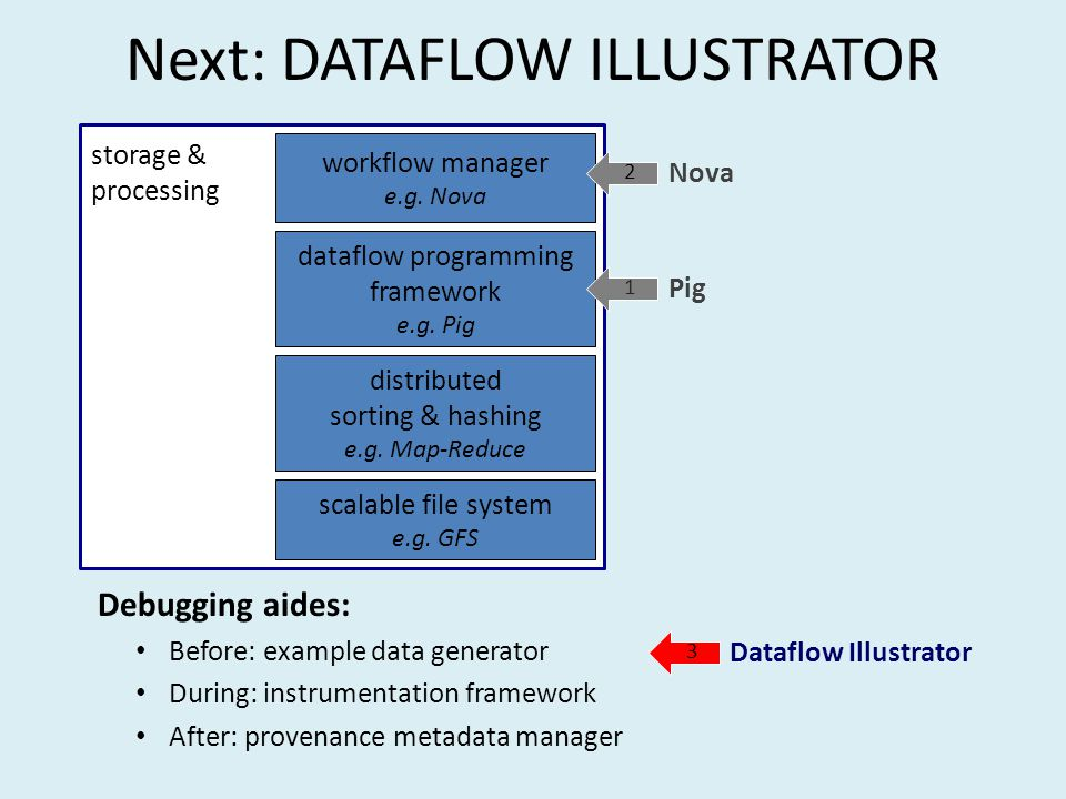 Next: DATAFLOW ILLUSTRATOR Debugging aides: Before: example data generator During: instrumentation framework After: provenance metadata manager storage & processing scalable file system e.g.