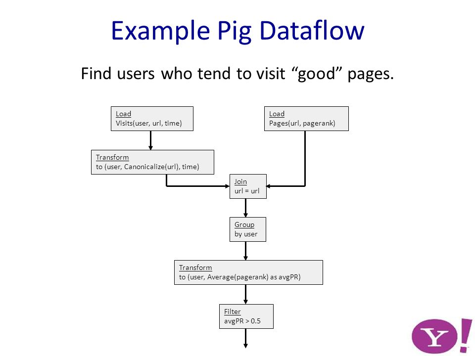 Transform to (user, Canonicalize(url), time) Load Pages(url, pagerank) Load Visits(user, url, time) Join url = url Group by user Transform to (user, Average(pagerank) as avgPR) Filter avgPR > 0.5 Example Pig Dataflow Find users who tend to visit good pages.