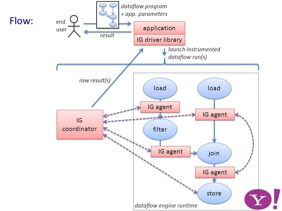 join filter load IG coordinator IG agent store dataflow engine runtime application launch instrumented dataflow run(s) end user dataflow program + app.