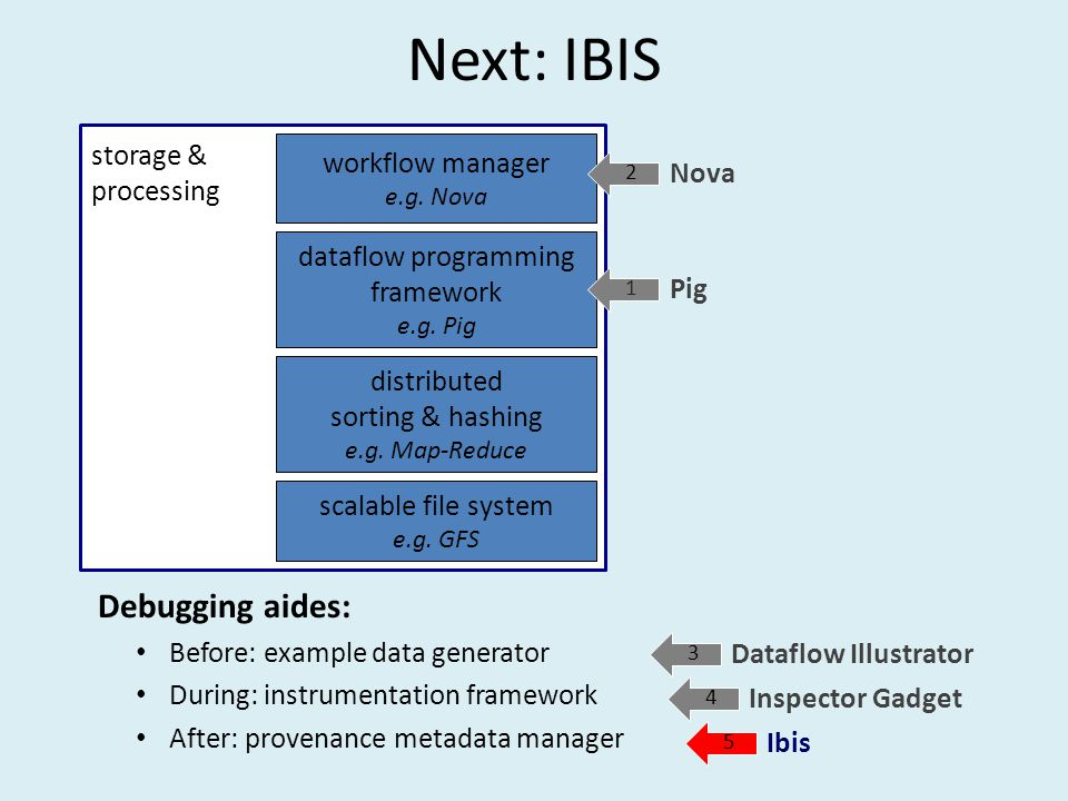 Next: IBIS Debugging aides: Before: example data generator During: instrumentation framework After: provenance metadata manager storage & processing scalable file system e.g.
