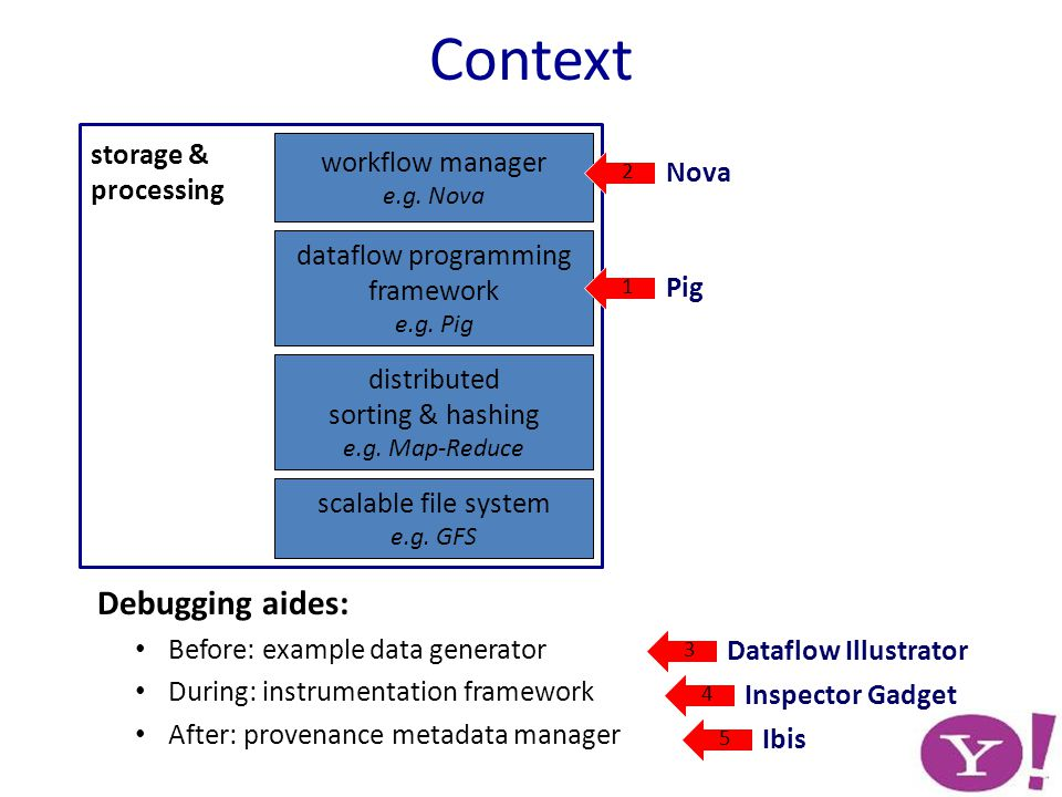 Context Debugging aides: Before: example data generator During: instrumentation framework After: provenance metadata manager storage & processing scalable file system e.g.