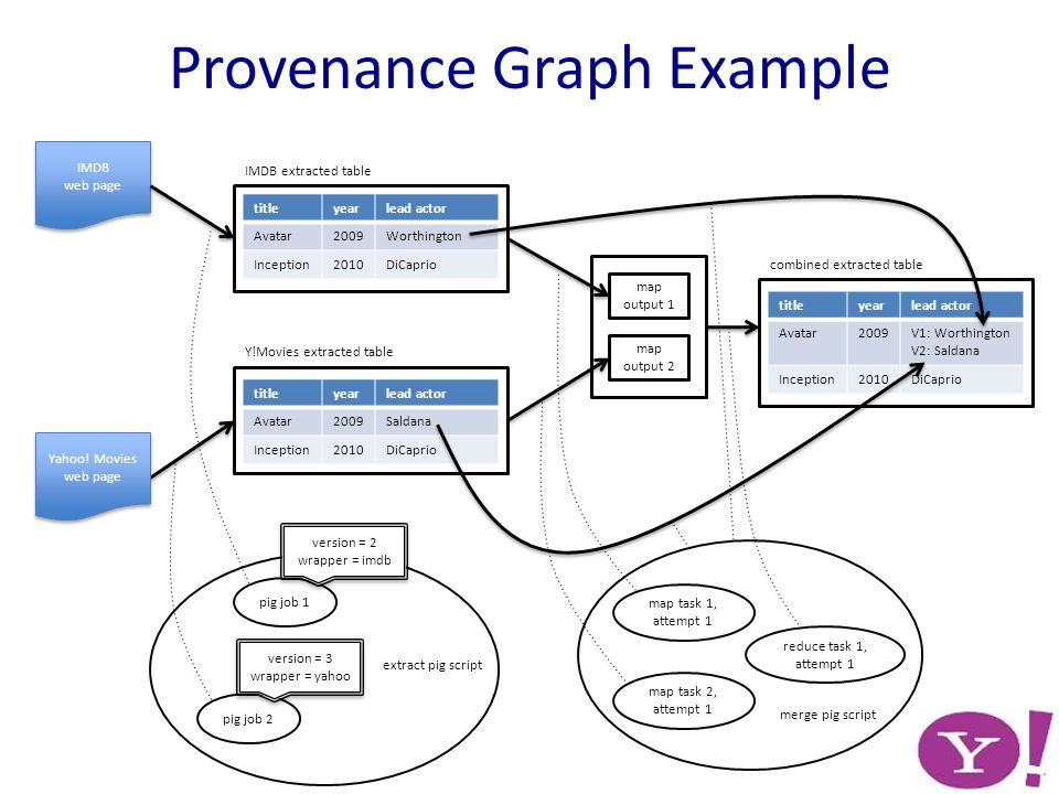 Provenance Graph Example extract pig script titleyearlead actor Avatar2009V1: Worthington V2: Saldana Inception2010DiCaprio titleyearlead actor Avatar2009Saldana Inception2010DiCaprio titleyearlead actor Avatar2009Worthington Inception2010DiCaprio Yahoo.