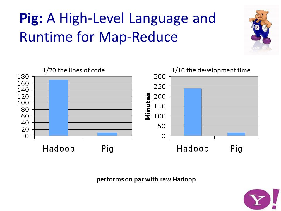 Pig: A High-Level Language and Runtime for Map-Reduce 1/20 the lines of code1/16 the development time performs on par with raw Hadoop