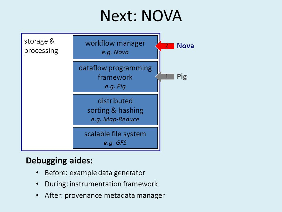 Next: NOVA Debugging aides: Before: example data generator During: instrumentation framework After: provenance metadata manager storage & processing scalable file system e.g.