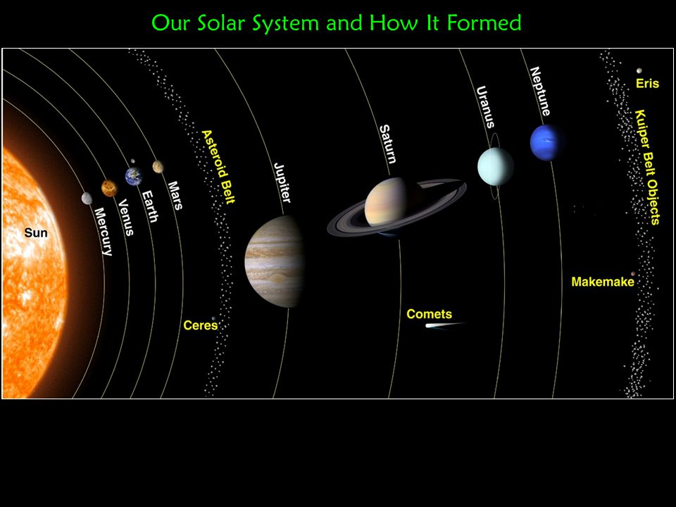 There are patterns in our solar system that give clues to its formation…