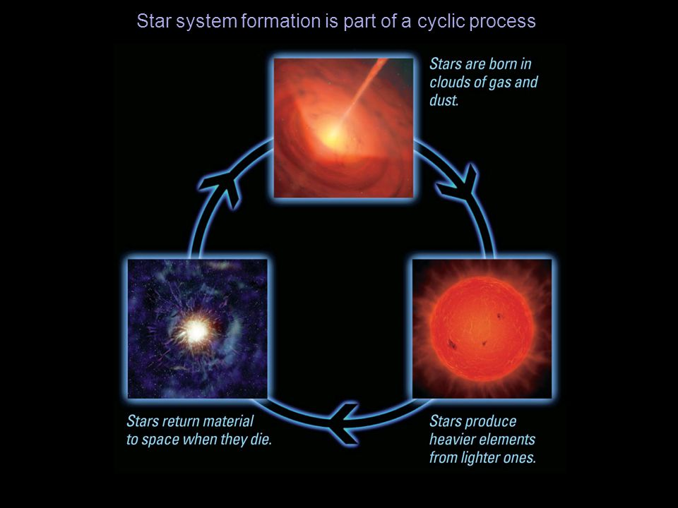 Star system formation is part of a cyclic process