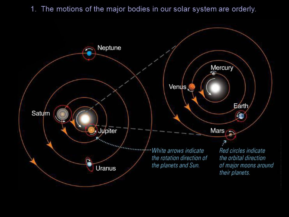 2. The planets fall into two major categories: Terrestrial and Jovian