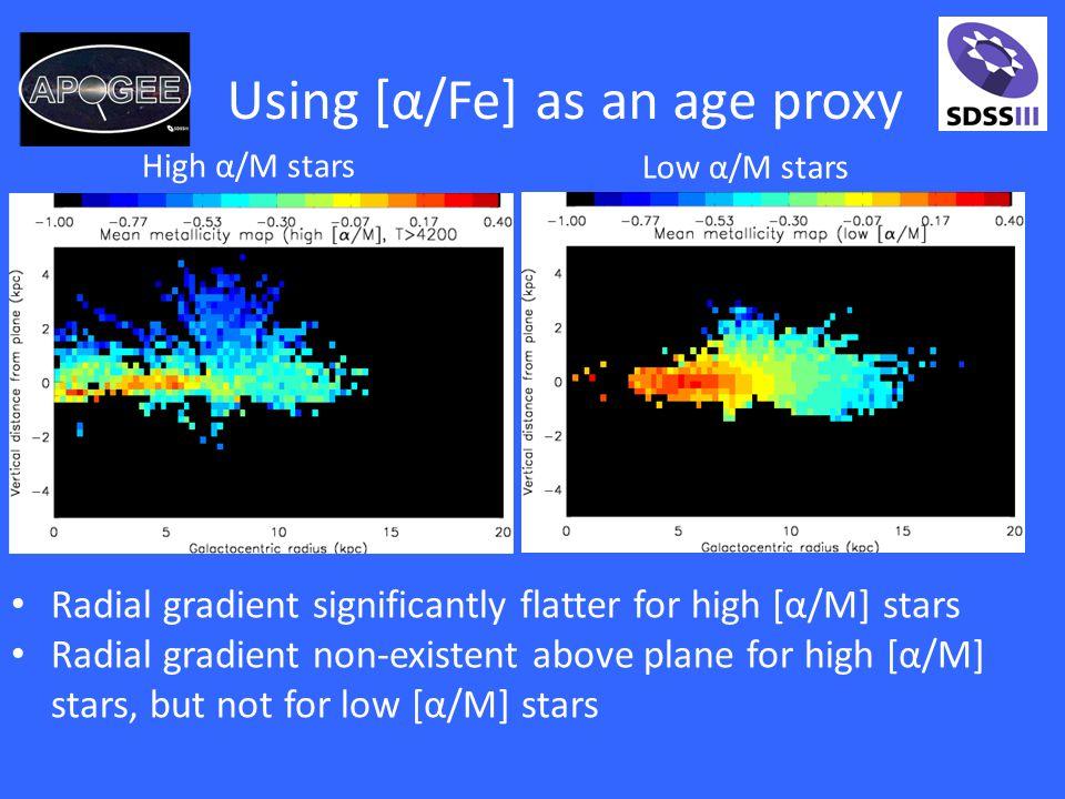 Using [α/Fe] as an age proxy Low α/M stars High α/M stars Radial gradient significantly flatter for high [α/M] stars Radial gradient non-existent above plane for high [α/M] stars, but not for low [α/M] stars