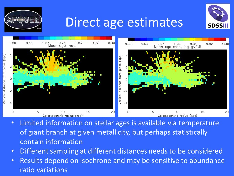 Direct age estimates Limited information on stellar ages is available via temperature of giant branch at given metallicity, but perhaps statistically contain information Different sampling at different distances needs to be considered Results depend on isochrone and may be sensitive to abundance ratio variations
